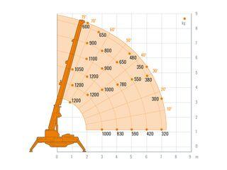 Minikran, 8,5 Meter