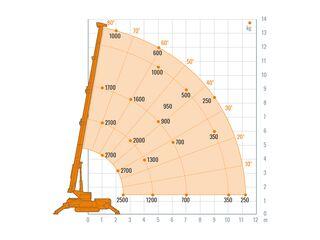 Minikran, 13,5 Meter