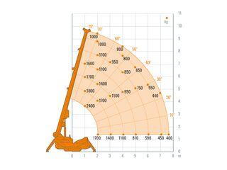 Minikran, 9,5 Meter